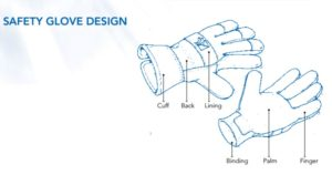 Safety Glove Design - Leather Gloves