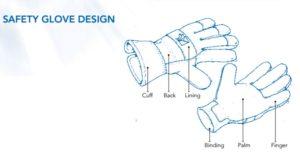 Safety Glove Design - Leather Gloves